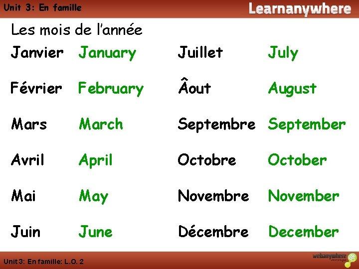 Unit 3: En famille Les mois de l'année Janvier January Juillet July Février February