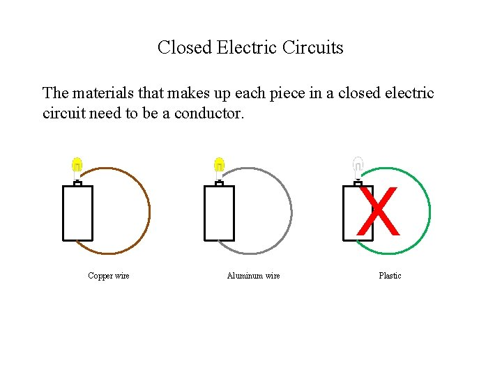 Closed Electric Circuits The materials that makes up each piece in a closed electric