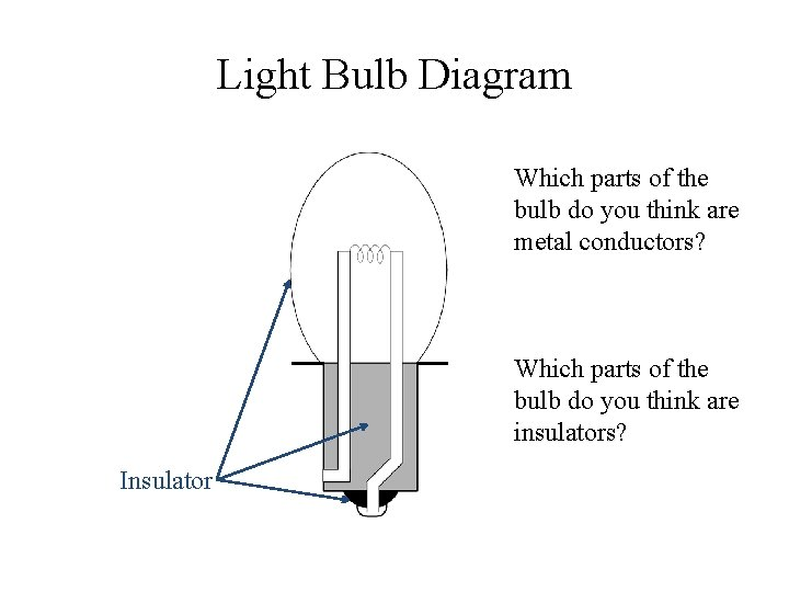 Light Bulb Diagram Which parts of the bulb do you think are metal conductors?