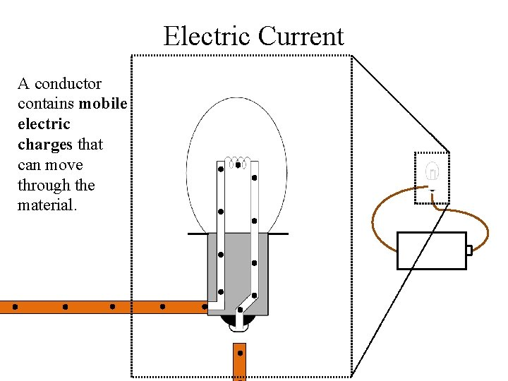 Electric Current A conductor contains mobile electric charges that can move through the material.