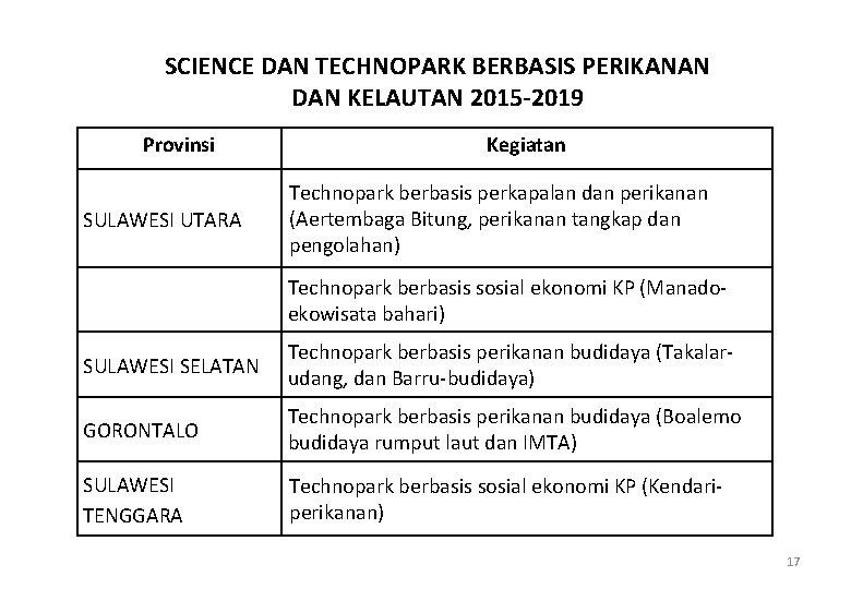 SCIENCE DAN TECHNOPARK BERBASIS PERIKANAN DAN KELAUTAN 2015 -2019 Provinsi SULAWESI UTARA Kegiatan Technopark