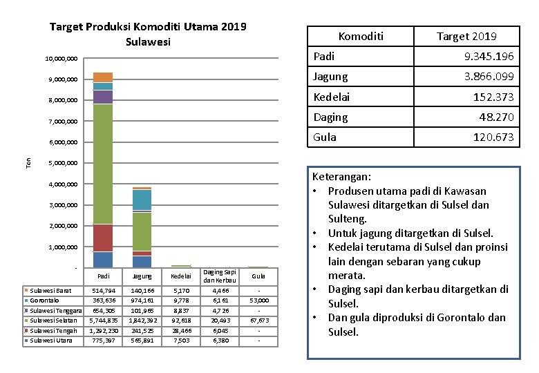Target Produksi Komoditi Utama 2019 Sulawesi Komoditi Padi 9. 345. 196 9, 000 Jagung