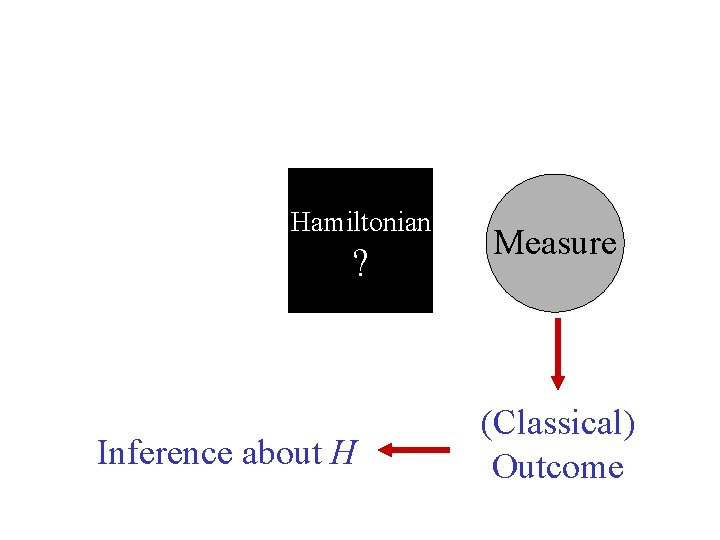 Hamiltonian ? Inference about H Measure (Classical) Outcome