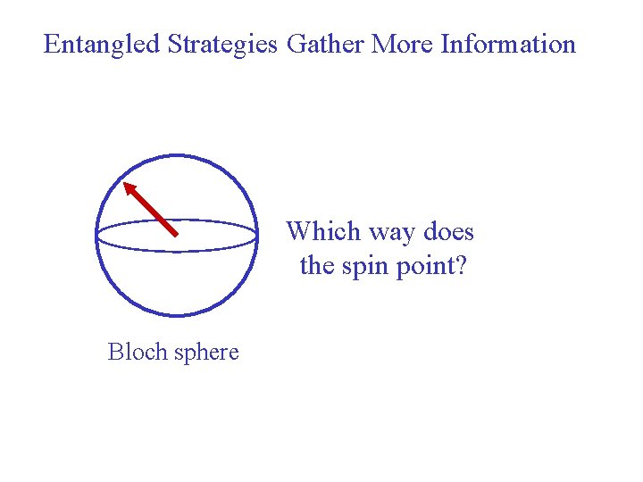 Entangled Strategies Gather More Information Which way does the spin point? Bloch sphere