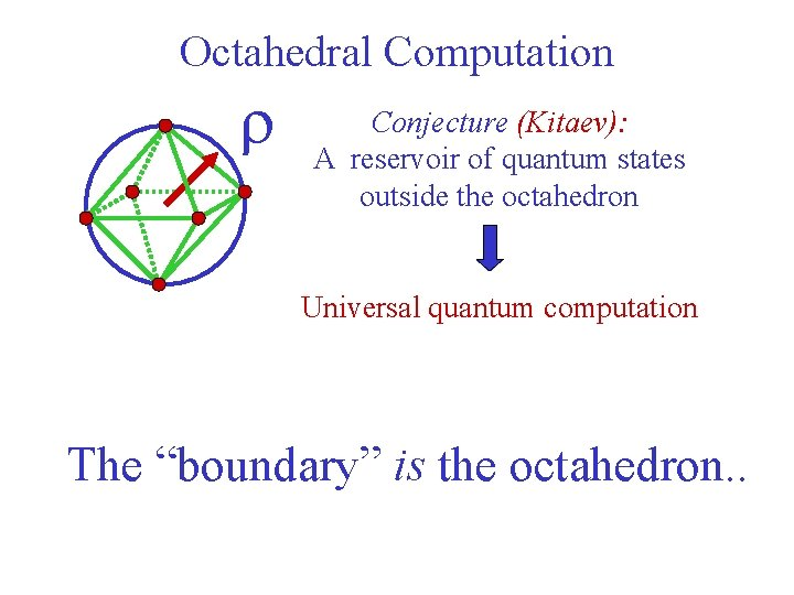 Octahedral Computation r Conjecture (Kitaev): A reservoir of quantum states outside the octahedron Universal