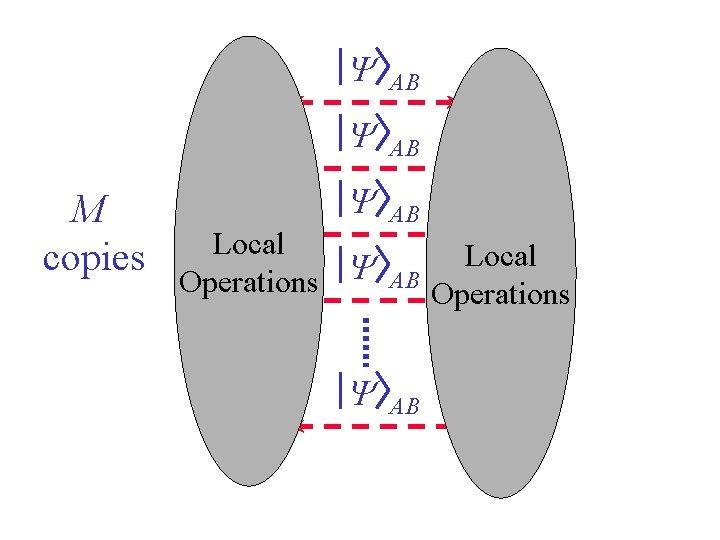 A A M copies A Y AB B Local Y Operations A A Y
