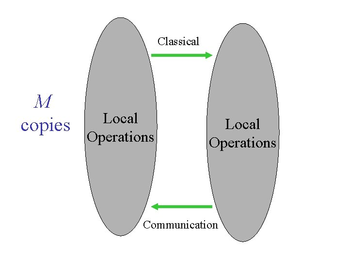 Classical M copies Local Operations Communication