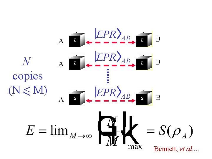A N copies (N < M) A A EPR AB B Bennett, et al.