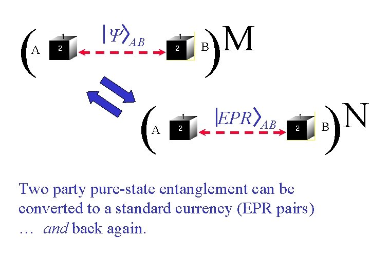 ( A Y M ) AB B ( A EPR AB Two party pure-state