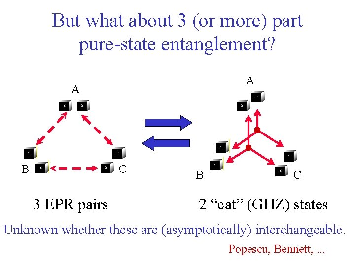 But what about 3 (or more) part pure-state entanglement? A A B C 3