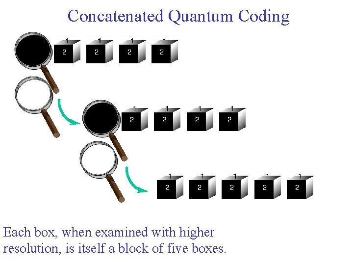 Concatenated Quantum Coding Each box, when examined with higher resolution, is itself a block