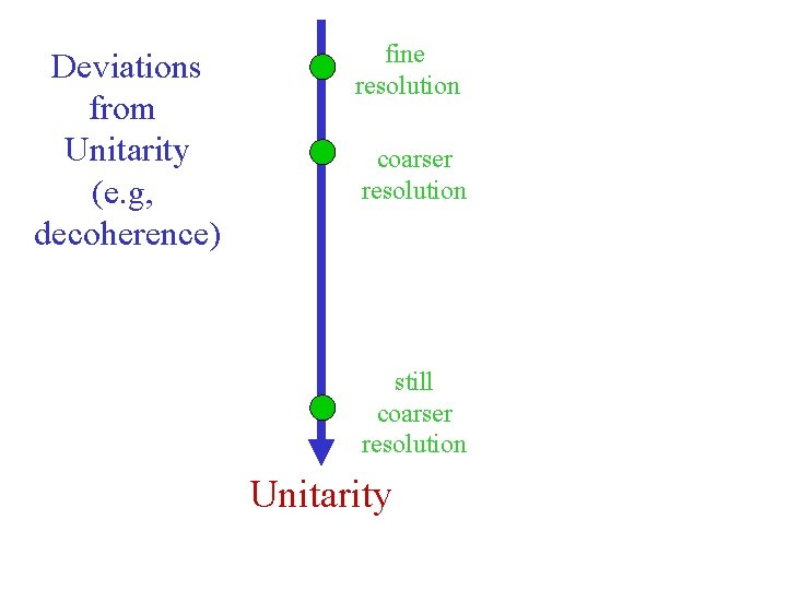Deviations from Unitarity (e. g, decoherence) fine resolution coarser resolution still coarser resolution Unitarity