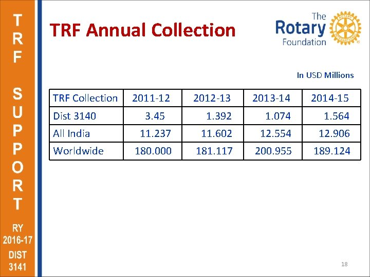 TRF Annual Collection In USD Millions TRF Collection 2011 -12 2012 -13 2013 -14
