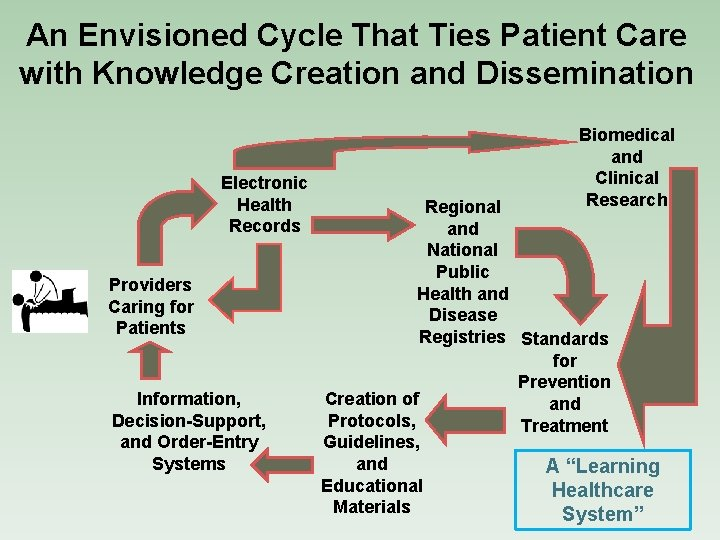 An Envisioned Cycle That Ties Patient Care with Knowledge Creation and Dissemination Electronic Health