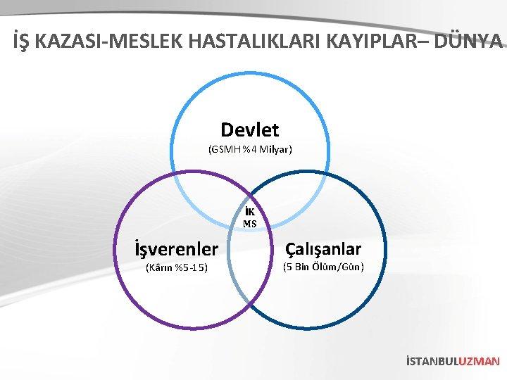 İŞ KAZASI-MESLEK HASTALIKLARI KAYIPLAR– DÜNYA Devlet (GSMH %4 Milyar) İK MS İşverenler (Kârın %5