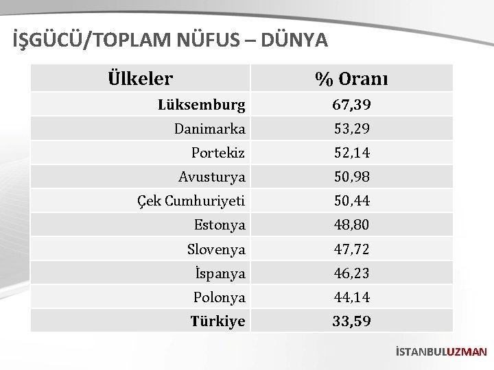 İŞGÜCÜ/TOPLAM NÜFUS – DÜNYA Ülkeler % Oranı Lüksemburg 67, 39 Danimarka 53, 29 Portekiz