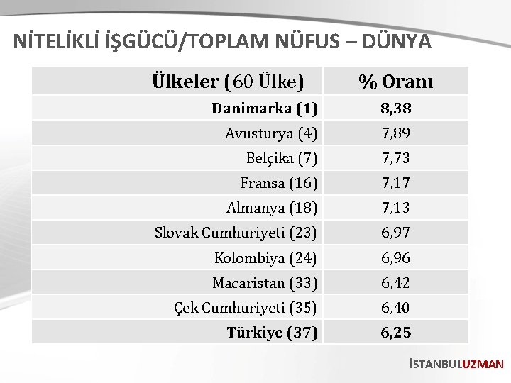NİTELİKLİ İŞGÜCÜ/TOPLAM NÜFUS – DÜNYA Ülkeler (60 Ülke) % Oranı Danimarka (1) 8, 38