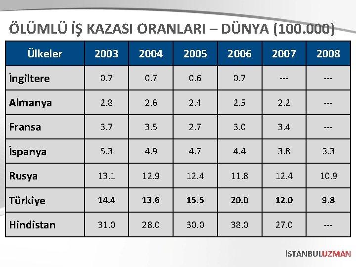 ÖLÜMLÜ İŞ KAZASI ORANLARI – DÜNYA (100. 000) Ülkeler 2003 2004 2005 2006 2007