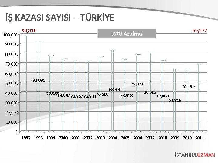 İŞ KAZASI SAYISI – TÜRKİYE 100, 000 98, 318 69, 277 %70 Azalma 90,
