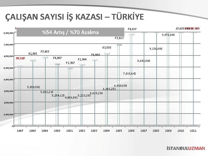 ÇALIŞAN SAYISI İŞ KAZASI – TÜRKİYE 5, 066, 745 %54 Artış / %70 Azalma