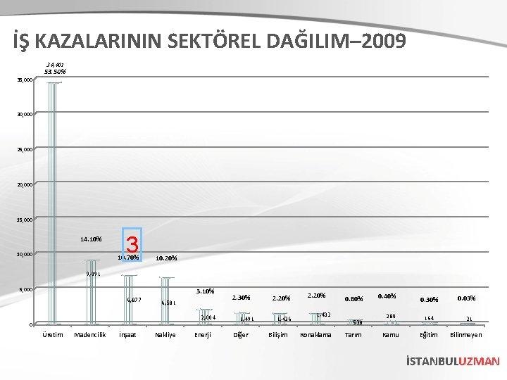 İŞ KAZALARININ SEKTÖREL DAĞILIM– 2009 34, 401 53. 50% 35, 000 30, 000 25,