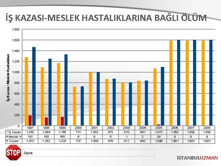 İŞ KAZASI-MESLEK HASTALIKLARINA BAĞLI ÖLÜM 1, 800 1, 600 İş Kazası / Meslek Hastalıkları