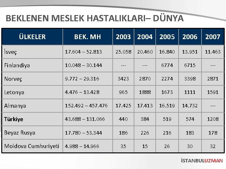 BEKLENEN MESLEK HASTALIKLARI– DÜNYA ÜLKELER BEK. MH 2003 2004 2005 2006 2007 İsveç 17.