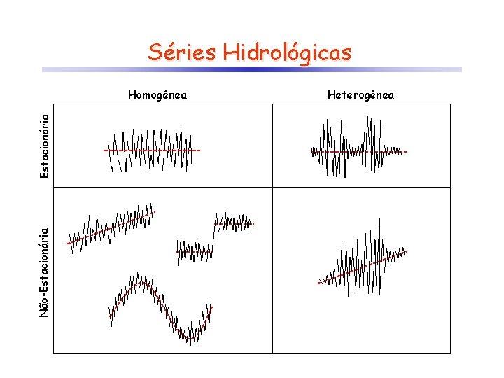 Séries Hidrológicas Não-Estacionária Homogênea Heterogênea