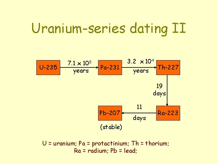 u- 235 dating)