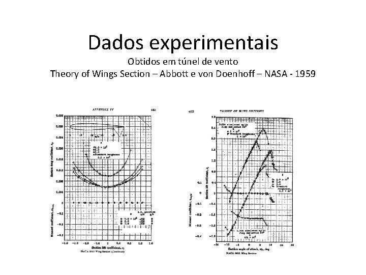 Dados experimentais Obtidos em túnel de vento Theory of Wings Section – Abbott e