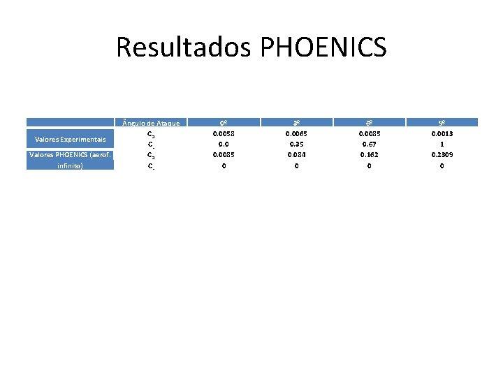 Resultados PHOENICS Valores Experimentais Valores PHOENICS (aerof. infinito) ngulo de Ataque CD CL 0º