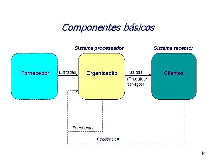 Componentes básicos Sistema processador Fornecedor Entradas Organização Sistema receptor Saídas Clientes (Produtos/ serviços) Feedback