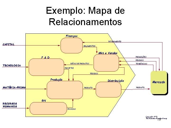 Exemplo: Mapa de Relacionamentos Finanças FATURAMENTO CAPITAL ORÇAMENTOS Mkt e Vendas P & D