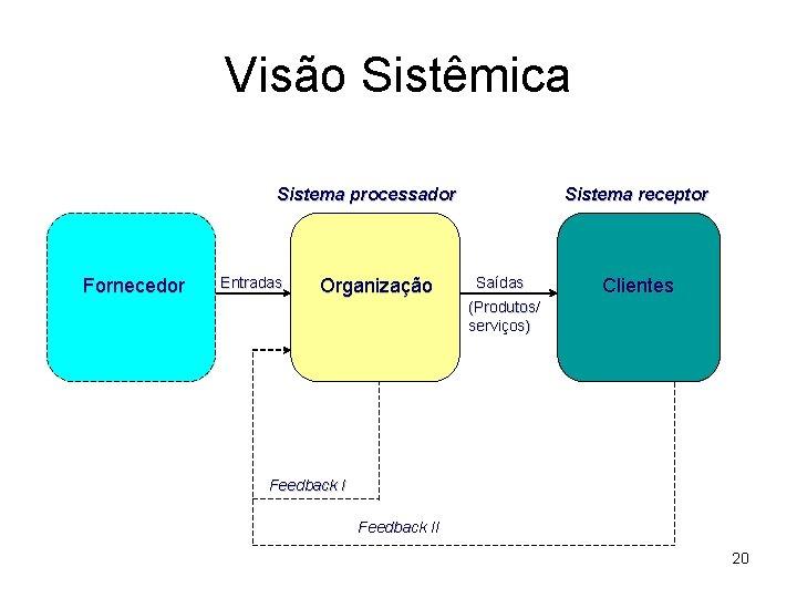 Visão Sistêmica Sistema processador Fornecedor Entradas Organização Sistema receptor Saídas Clientes (Produtos/ serviços) Feedback