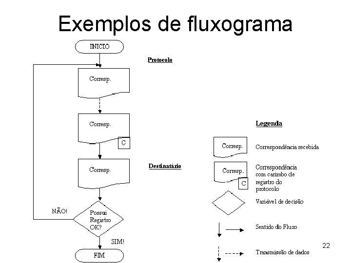 Exemplos de fluxograma 22