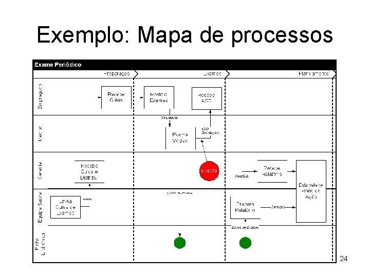 Exemplo: Mapa de processos 24