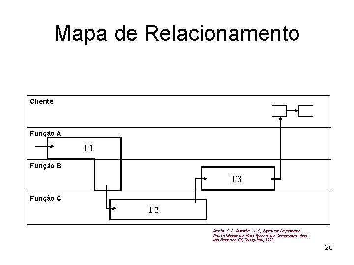 Mapa de Relacionamento Cliente Função A F 1 Função B F 3 Função C