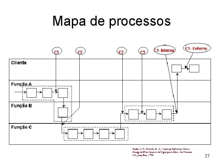 Mapa de processos 27