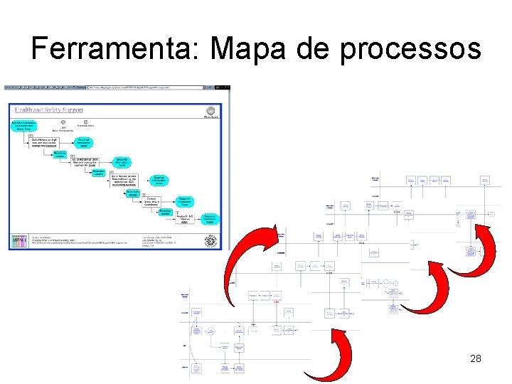 Ferramenta: Mapa de processos 28