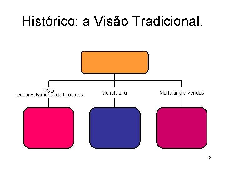 Histórico: a Visão Tradicional. P&D Desenvolvimento de Produtos Manufatura Marketing e Vendas 3