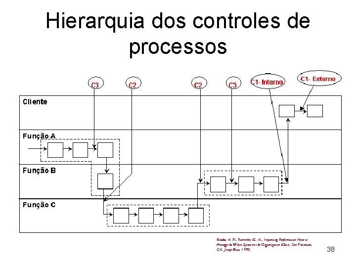 Hierarquia dos controles de processos 38