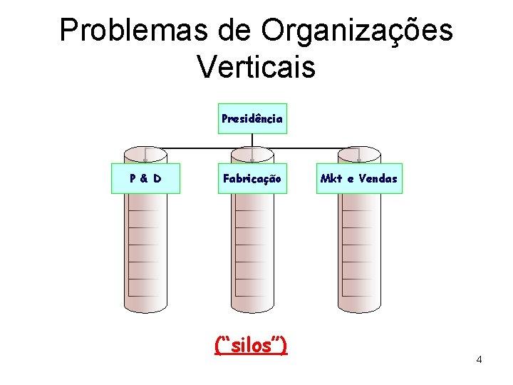 """Problemas de Organizações Verticais Presidência P & D Fabricação (""""silos"""") Mkt e Vendas 4"""