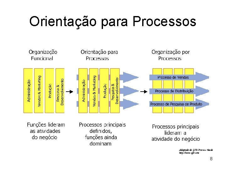 Orientação para Processos Adaptado de QPR Process Guide http: //www. qpr. com 8