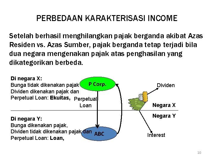 PERBEDAAN KARAKTERISASI INCOME Setelah berhasil menghilangkan pajak berganda akibat Azas Residen vs. Azas Sumber,