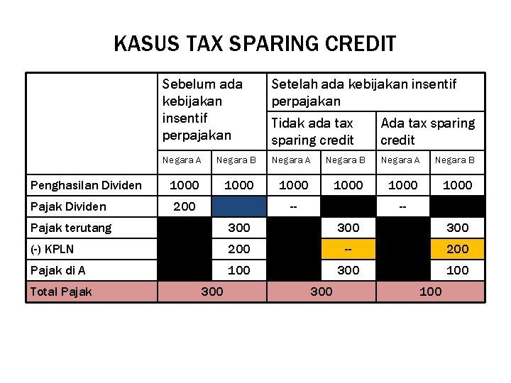 KASUS TAX SPARING CREDIT Sebelum ada kebijakan insentif perpajakan Setelah ada kebijakan insentif perpajakan