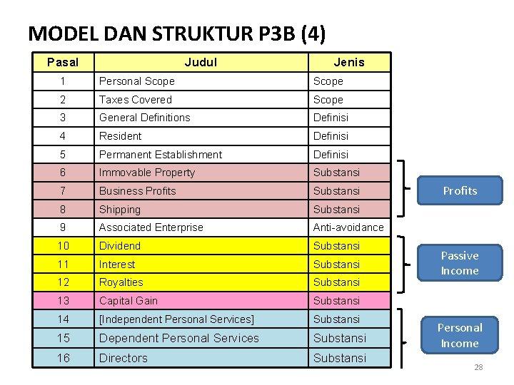 MODEL DAN STRUKTUR P 3 B (4) Pasal Judul Jenis 1 Personal Scope 2