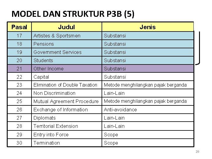 MODEL DAN STRUKTUR P 3 B (5) Pasal Judul Jenis 17 Artistes & Sportsmen
