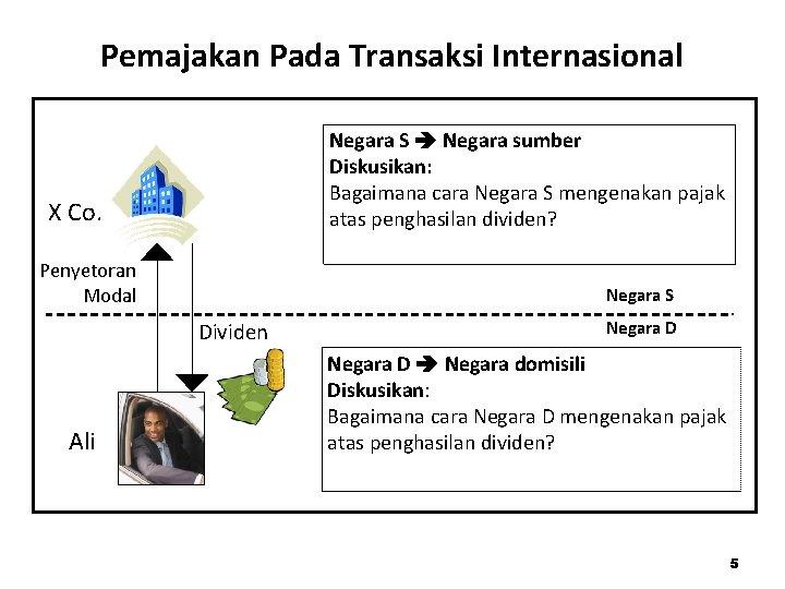 Pemajakan Pada Transaksi Internasional Negara S Negara sumber Diskusikan: Bagaimana cara Negara S mengenakan
