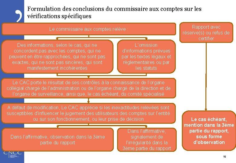 Formulation des conclusions du commissaire aux comptes sur les vérifications spécifiques Le commissaire aux