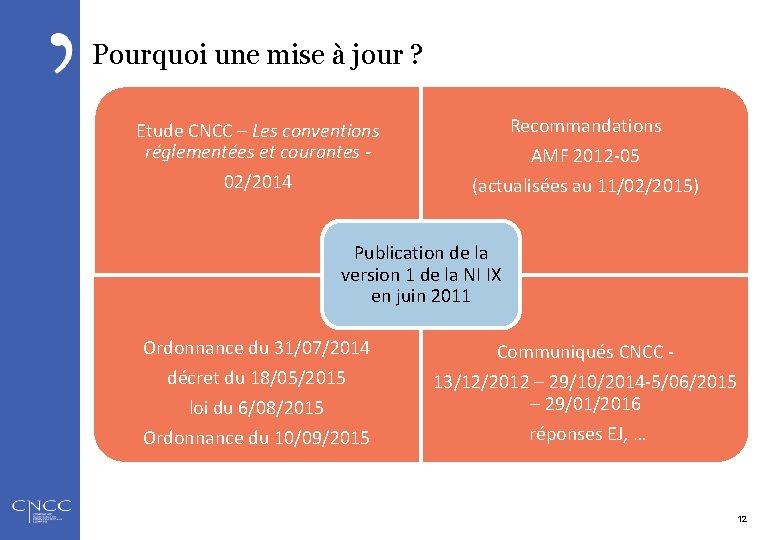 Pourquoi une mise à jour ? Etude CNCC – Les conventions réglementées et courantes